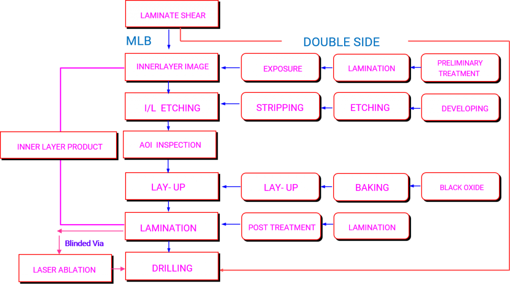 Multilayer PCB inner layer Production flow chart