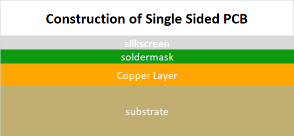 Construction of Single Sided PCB