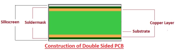 Construction of double-sided PCB