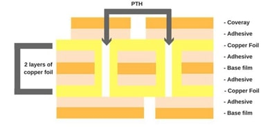 Double-Sided Flexible PCB Stack Up