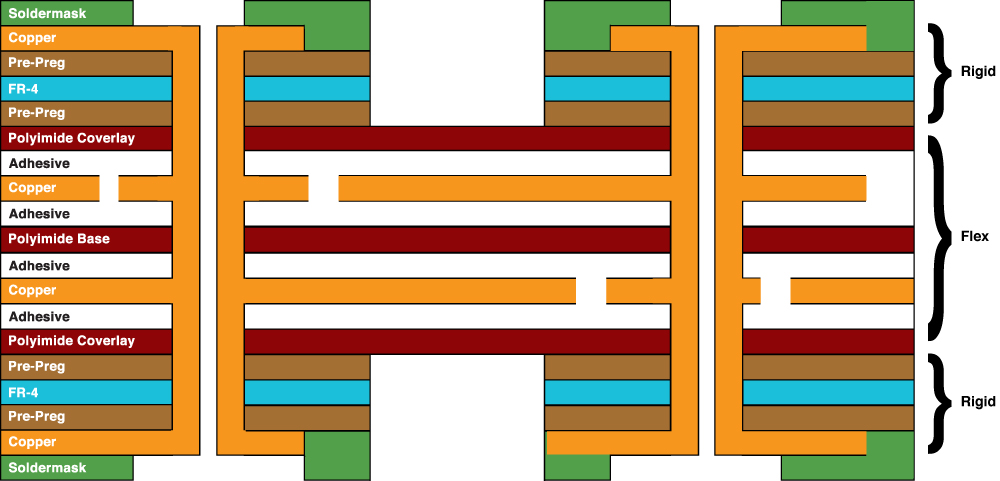 4 layer combination rigid flex circuit has four conductive copper layers. Typically, a four-layer has two flexible layers and two rigid layers.