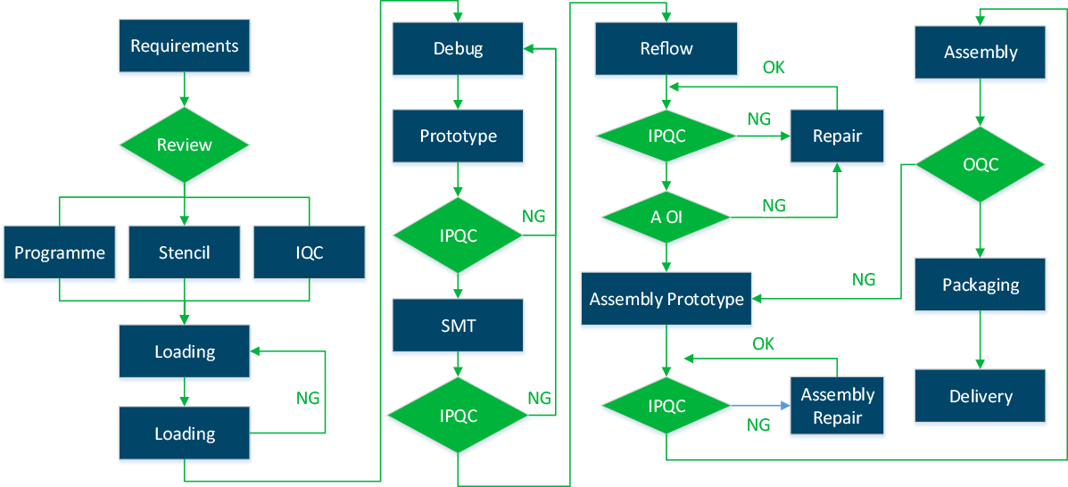 PCB Assembly Work Flow Chart