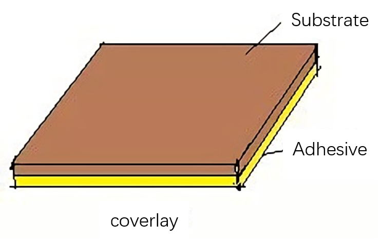 Covering Film Structure