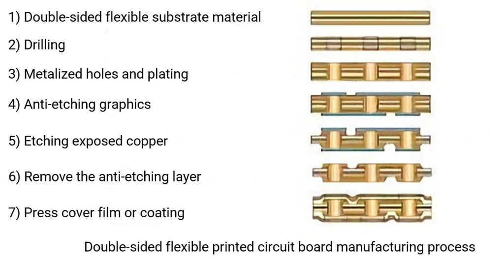 Double-sided flexible printed circuit board manufacturing process