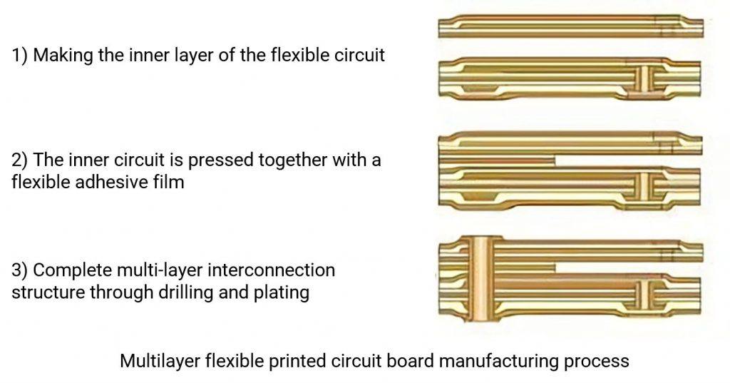 Manufacturing process of multilayer flexible printed circuit board