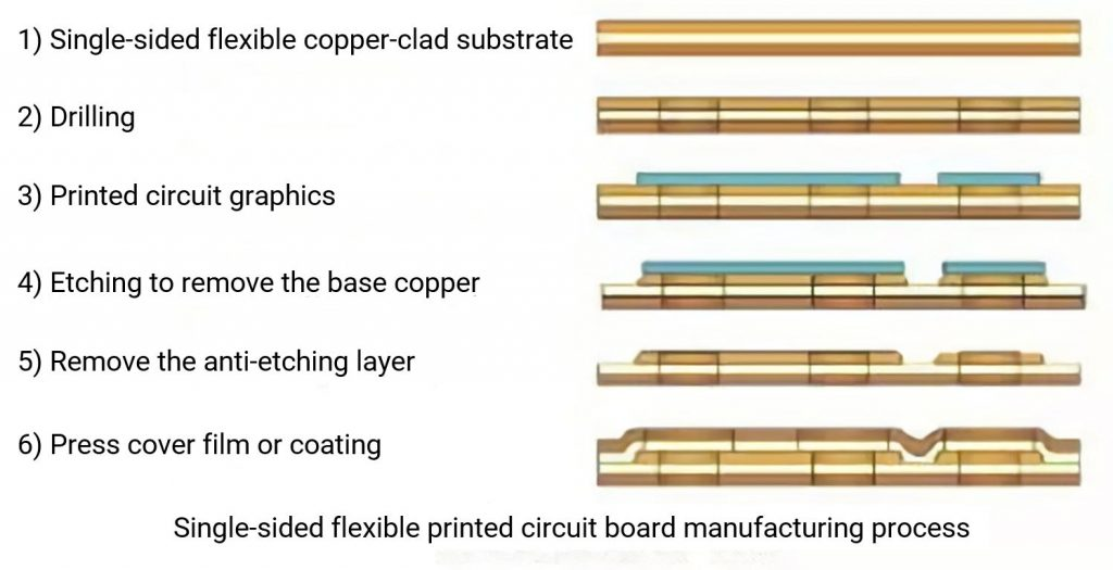Single-sided flexible printed circuit board manufacturing process