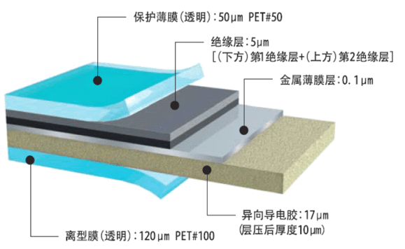 Composition of electromagnetic shielding film