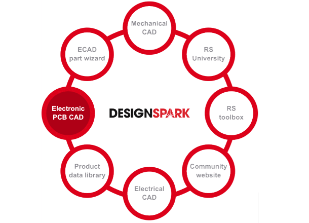 Feature of DesignSpark PCB