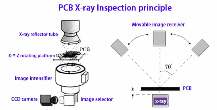 PCB X-ray Inspection Principle