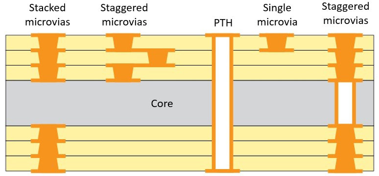 Microvia configurations in a typical HDI layout