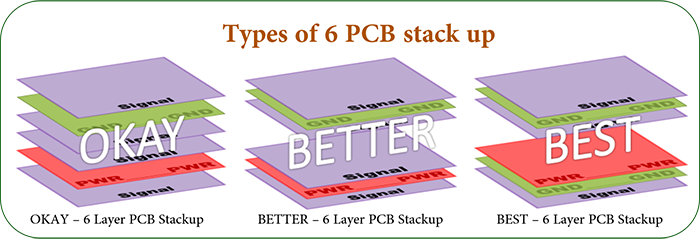 3 Types of 6 Layer PCB Stackup