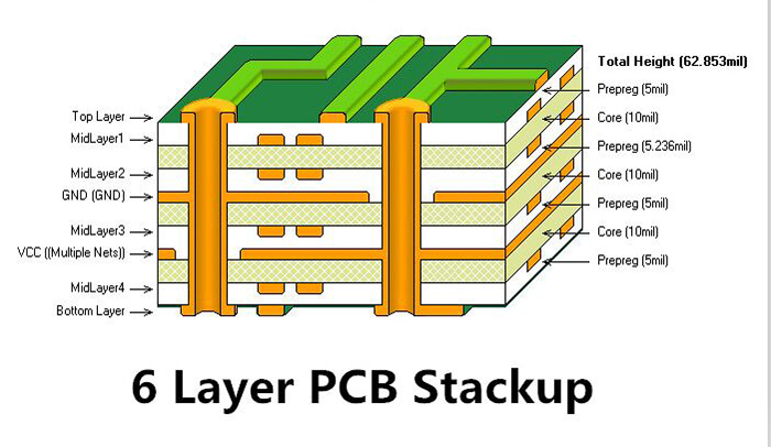 6 Layer PCB Stackup and Thickness