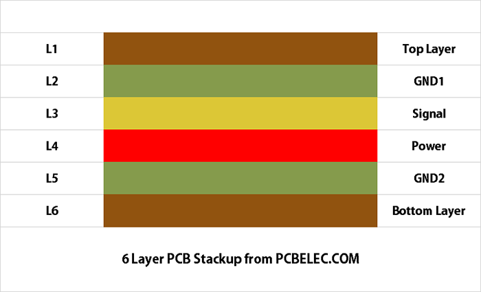 6 Layer PCB Stackup from PCBELEC