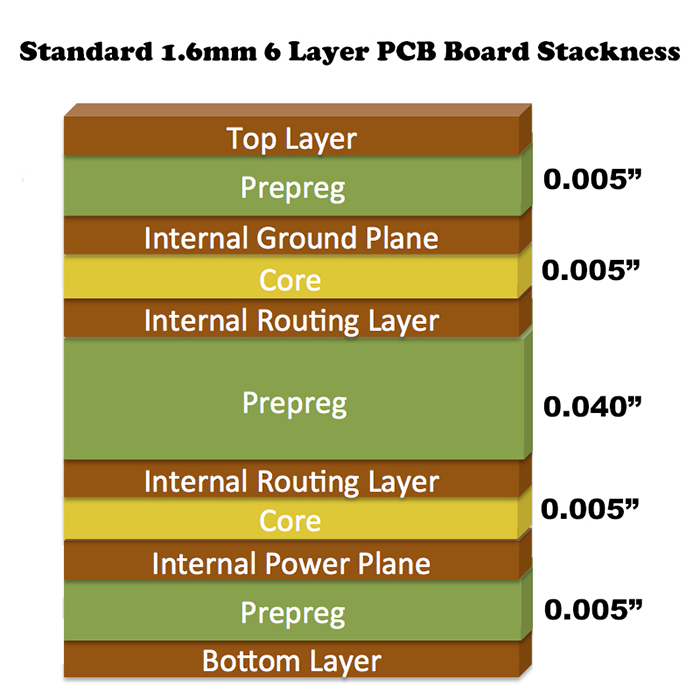standard 1.6mm 6 Layer PCB Stackup and Thickness