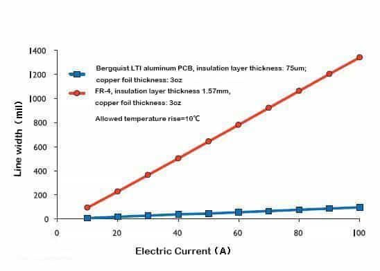Aluminum PCB vs FR-4