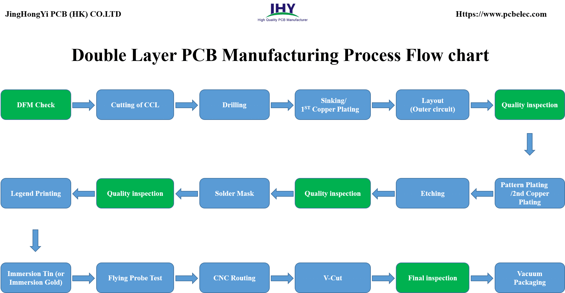 Double-Layer PCB Manufacturing Process Flow Chart