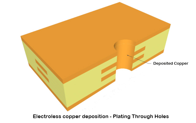 Electroless copper deposition - Plating Through Holes