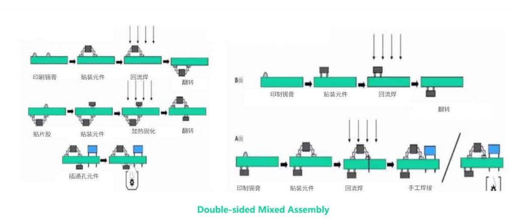 Double-sided Mixed Assembly