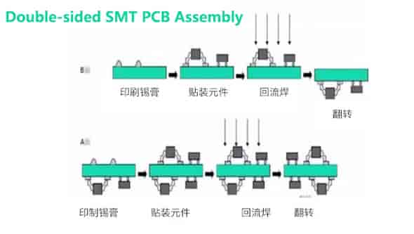 Double-sided SMT PCB Assembly