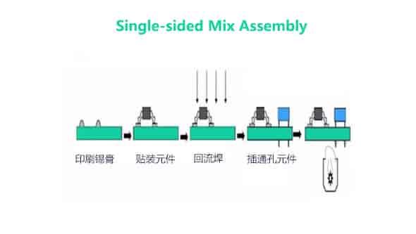 Single-sided Mix Assembly