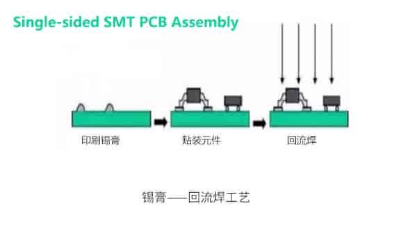 Single-sided SMT PCB Assembly