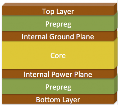 Standard & Typical4 Layer PCB Stackup